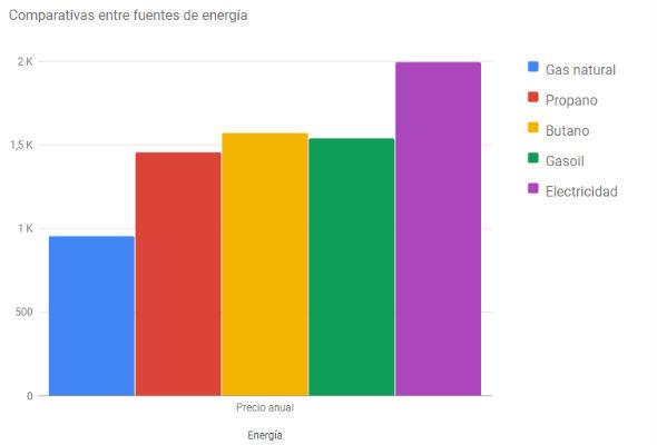 calentador de gas natural o electrico